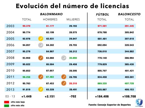Evolución número de licencias 2003-2013. Diseño: Jorge Quintáns. Fuente: CSD.